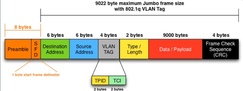 cấu trúc một frame ethernet