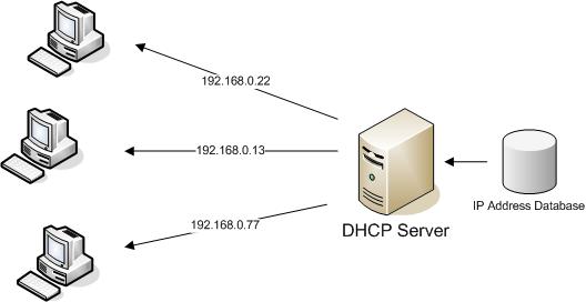 cấp phát ip động dhcp - DHCP Server trên CentOS