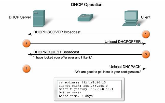 quá trình dhcp - DHCP Server trên CentOS