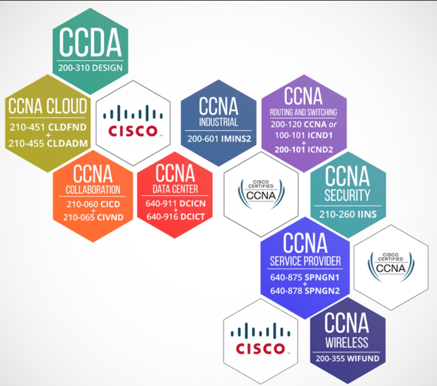 các chứng chỉ ccna