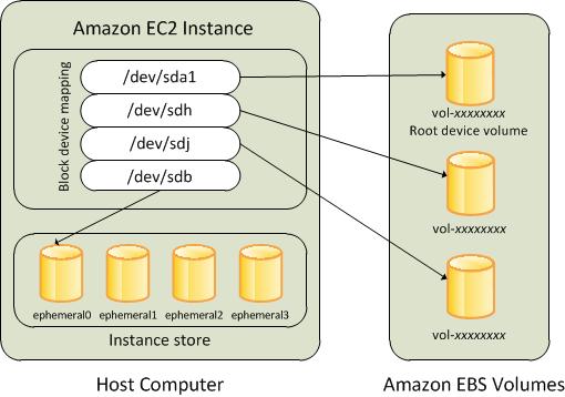 aws ec2 instance store - 5