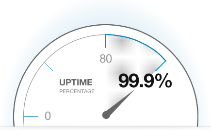 cam kết uptime cloud server