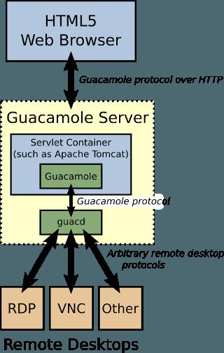 kiến trúc guacamole