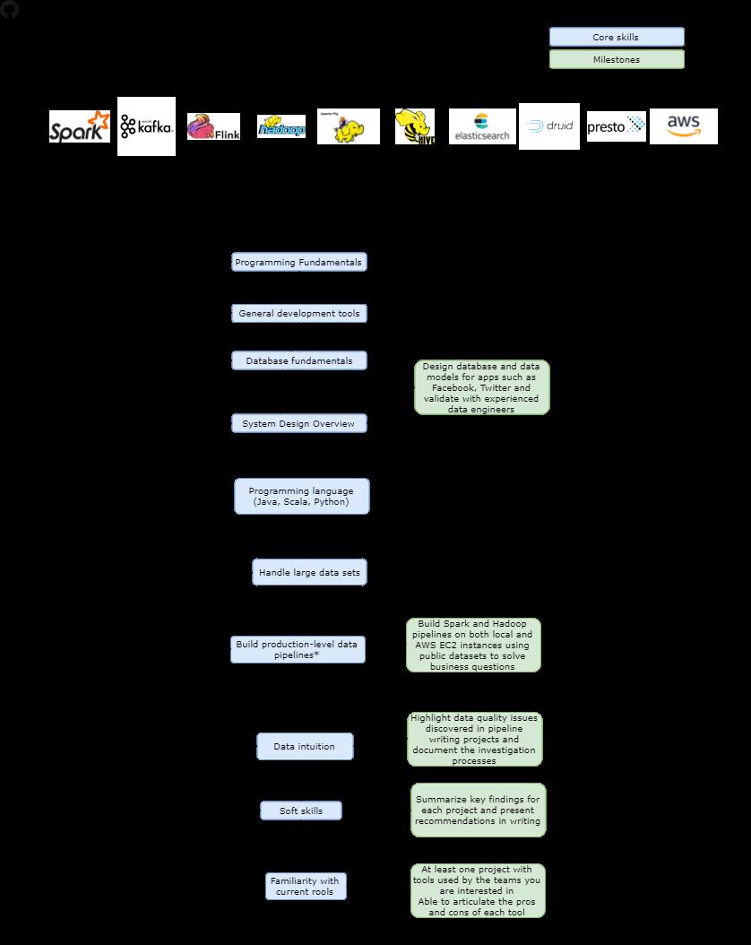 roadmap data engineer 2018