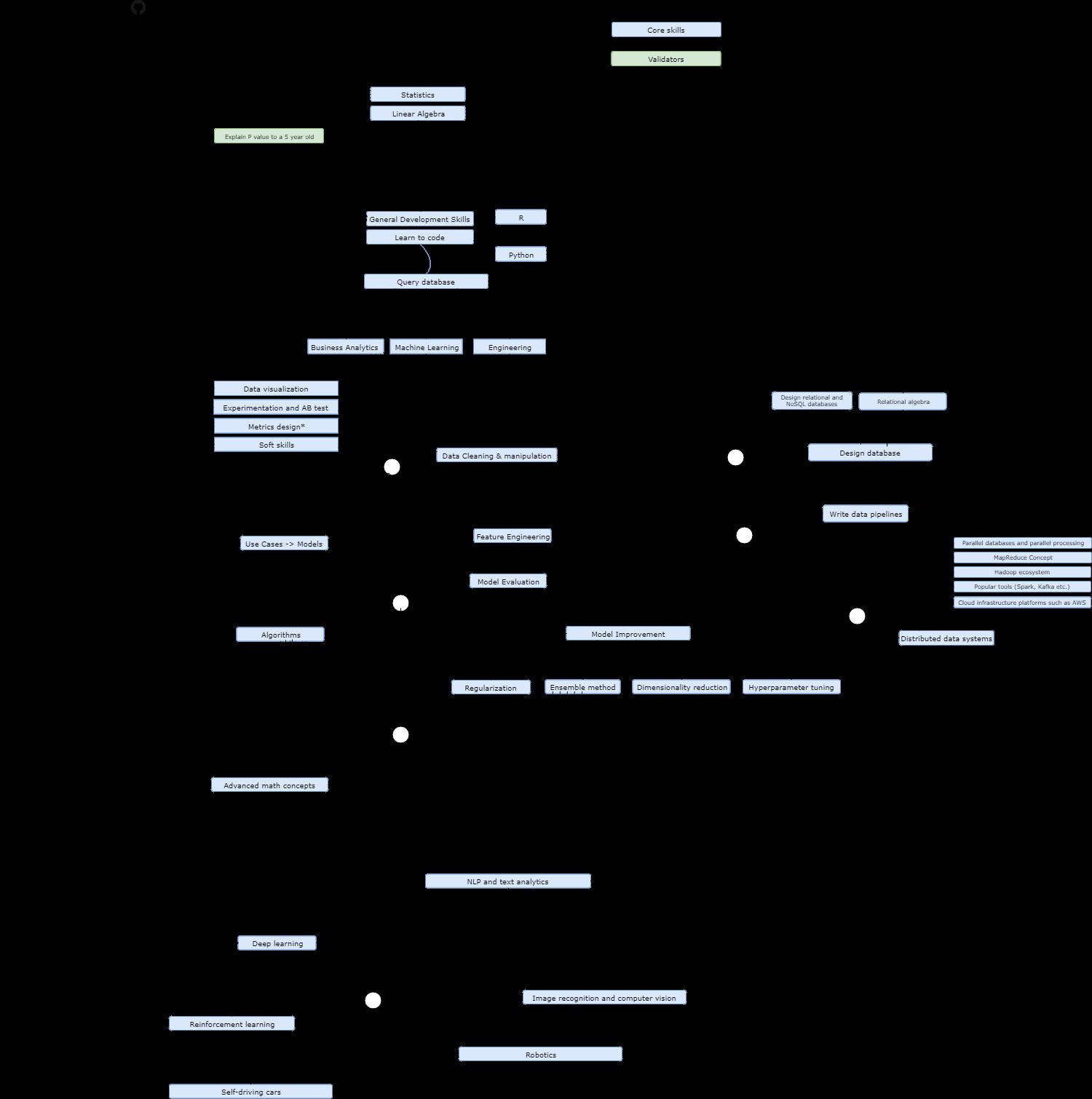 roadmap data scientist 2018