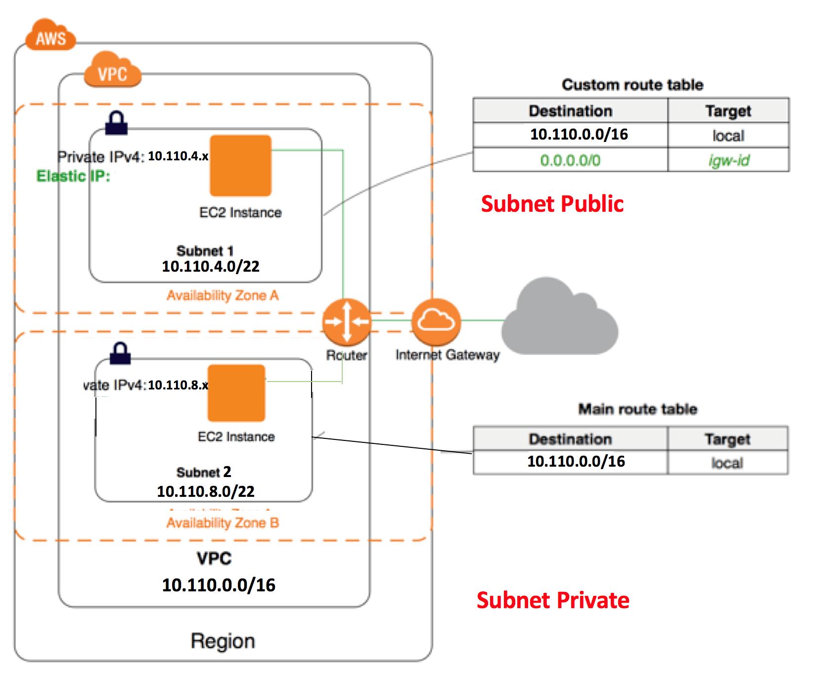 Lab AWS VPC Public Subnet và Private Subnet