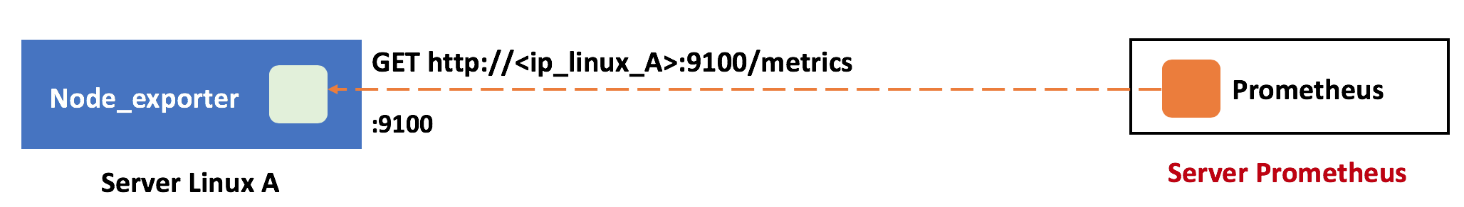 curl node exporter metrics