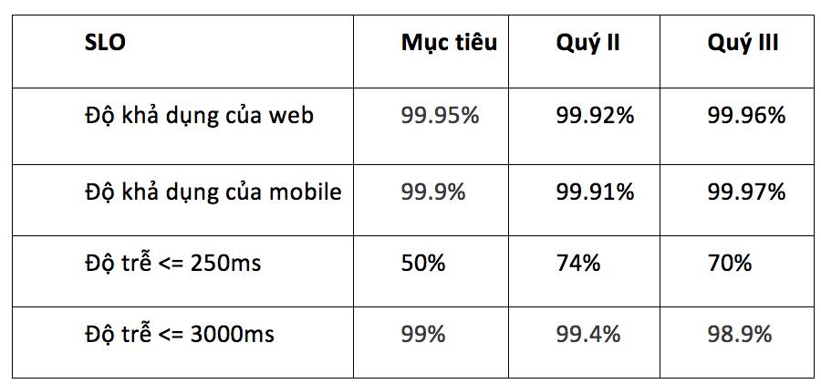 báo cáo hiệu suất dịch vụ so với SLO